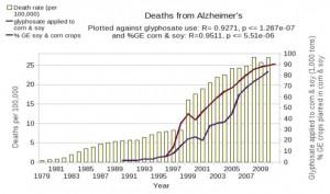 Alzheimer's GMO